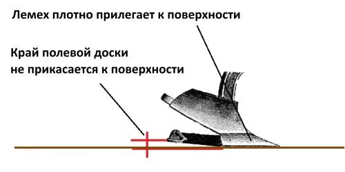 Регулювання плуга